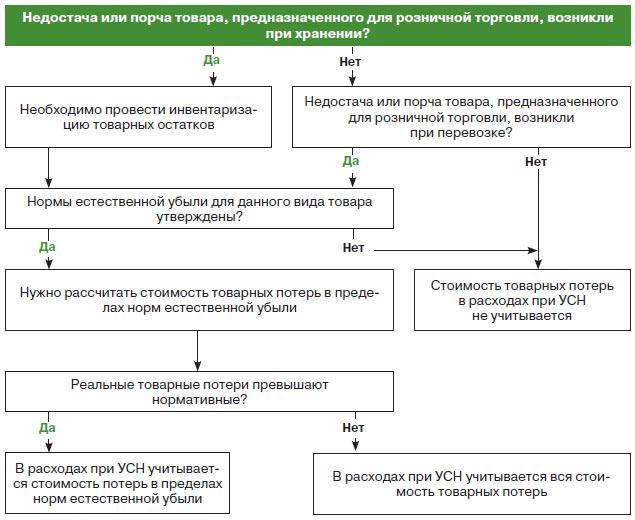 первичные документы при компенсации на питание интерактивной