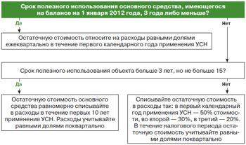 Схема. Порядок списания ОС, введенных в эксплуатацию до перехода на УСН