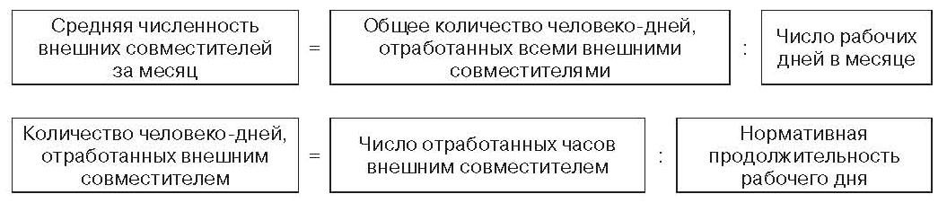 Расчет Среднесписочной Численности