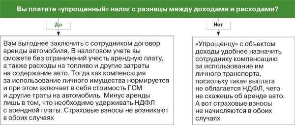 Учет аренды автомобиля при усн сколько стоит билет до крыма на самолете из челябинска
