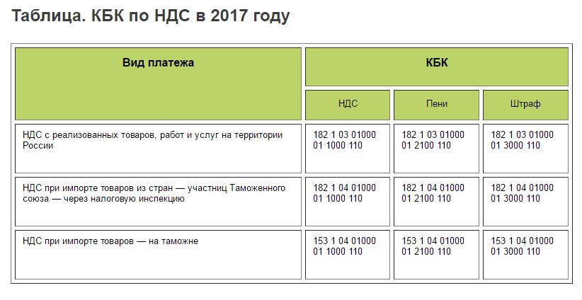 кбк ндс при импорте фабрики Премьера-М