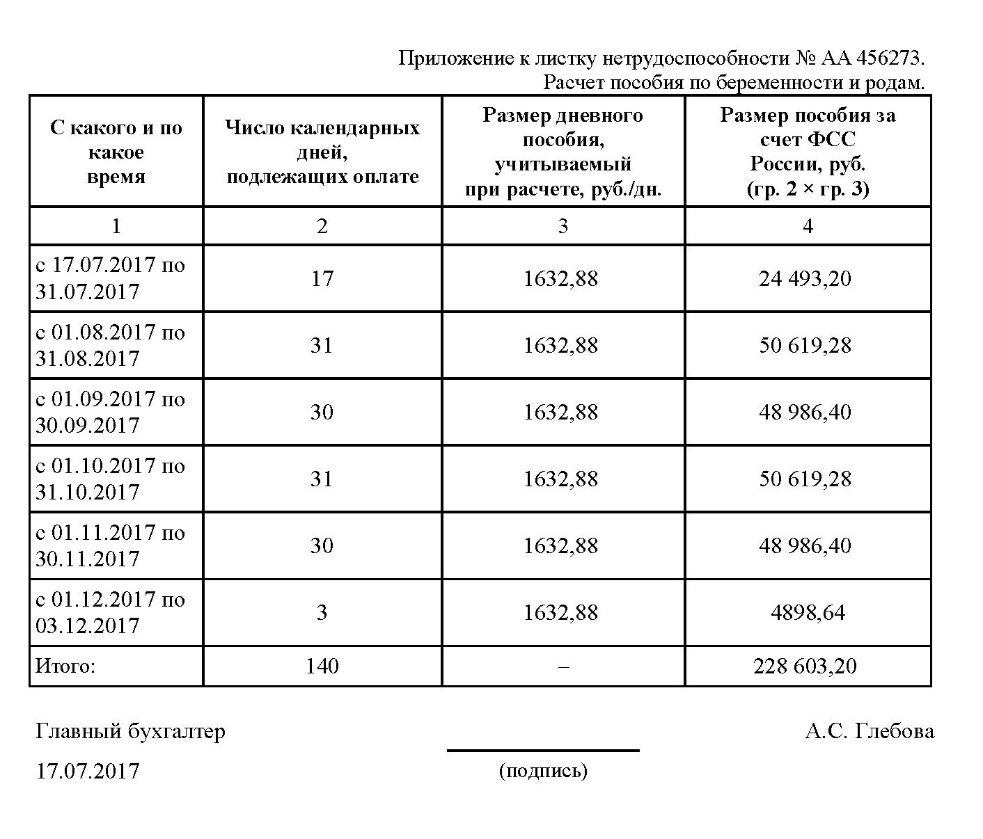 Минимальная выплата по беременности и родам в 2017 году