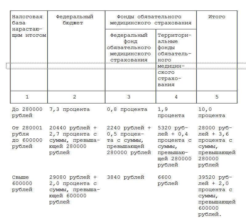 Налоговый учет адвокатов в россии в 2017 году