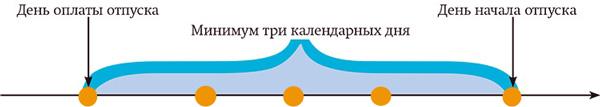 В России изменились правила выплаты отпускных