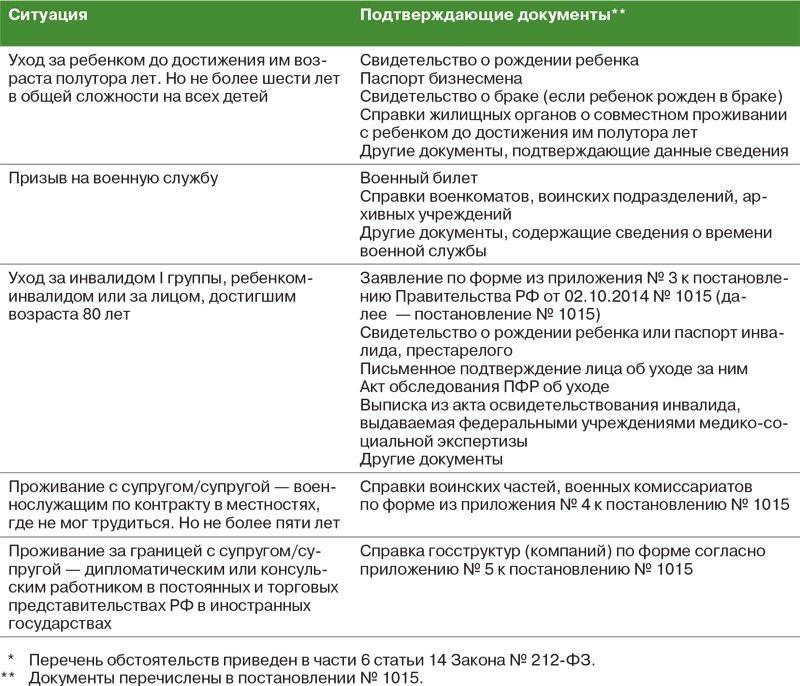 Ип платит страховые взносы по месту регистрации как открыть ип в москве по временной регистрации