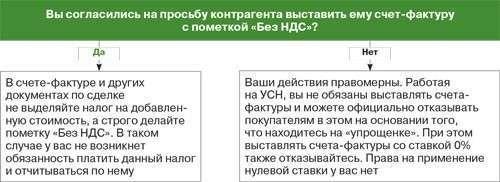 Счет-фактура при УСН без НДС