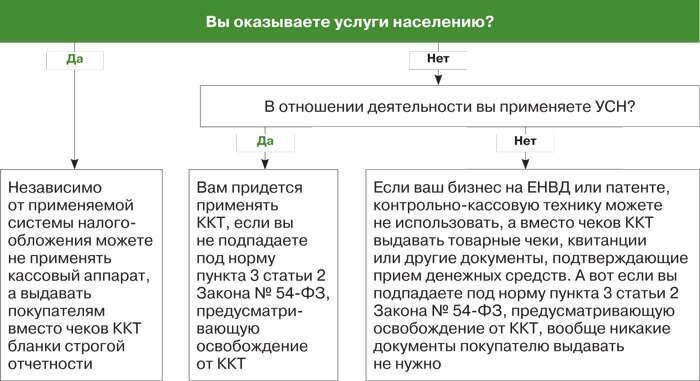 подвала сайта какие документы применять при работе ккт Правда, далеко