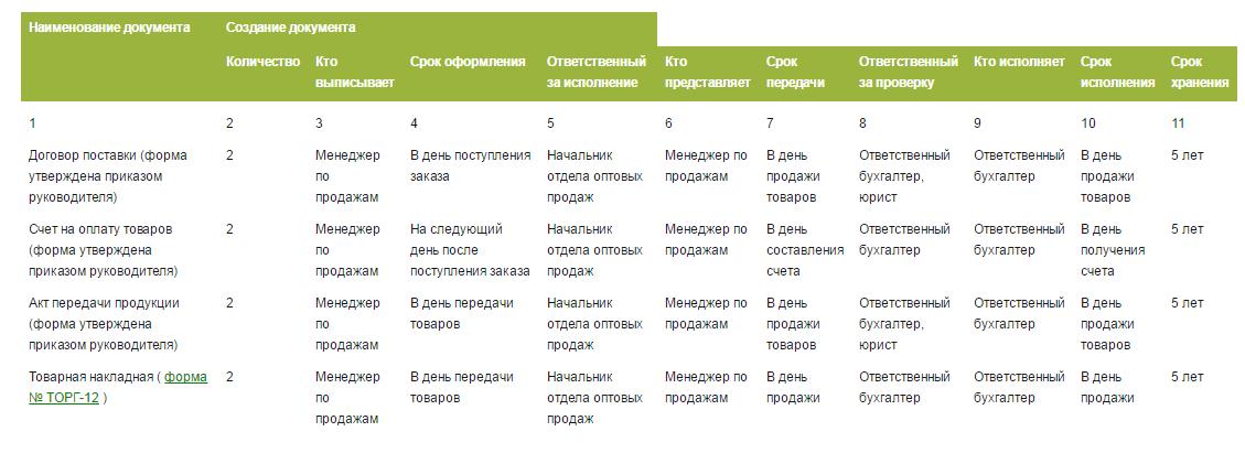 Образец графика документооборота в организации