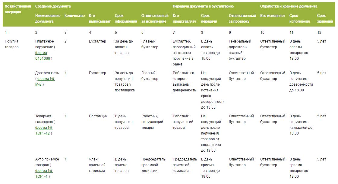 График документооборота в бухгалтерии: образец в 2016 году