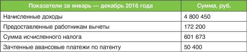 Заполнение 6-НДФЛ за год, если зарплату выдали до конца месяца