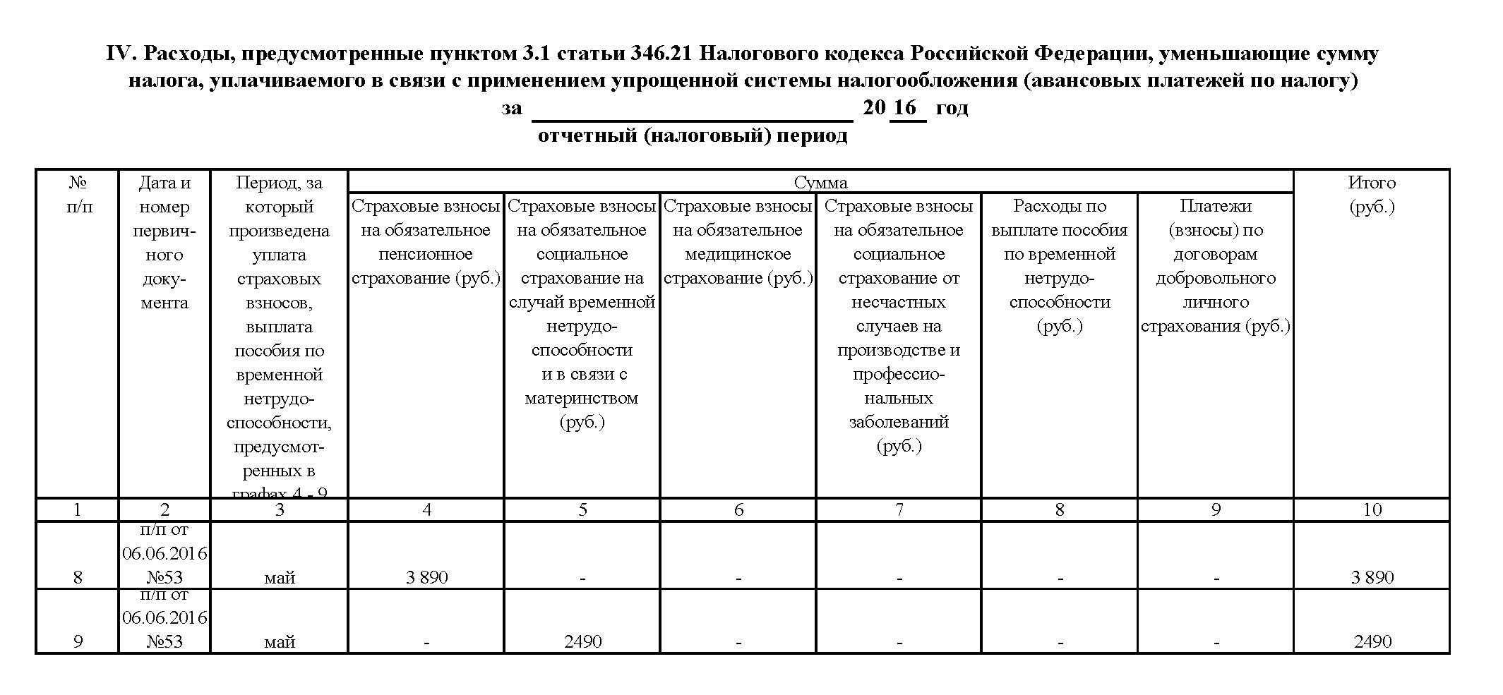 КУДИР для ИП на УСН 6 процентов: образец заполнения