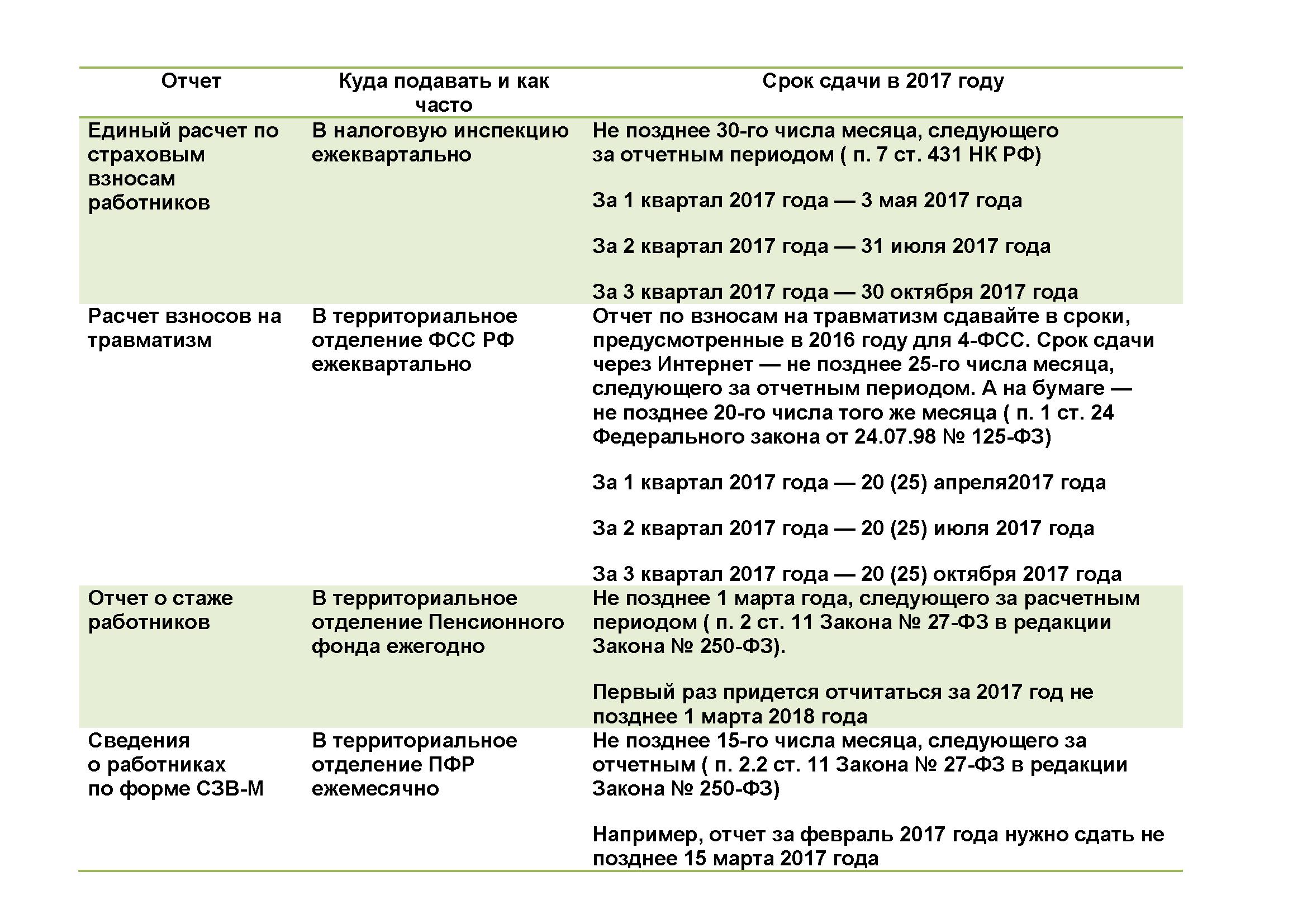 Сроки сдачи отчетности по страховым взносам с 2017 года: таблица
