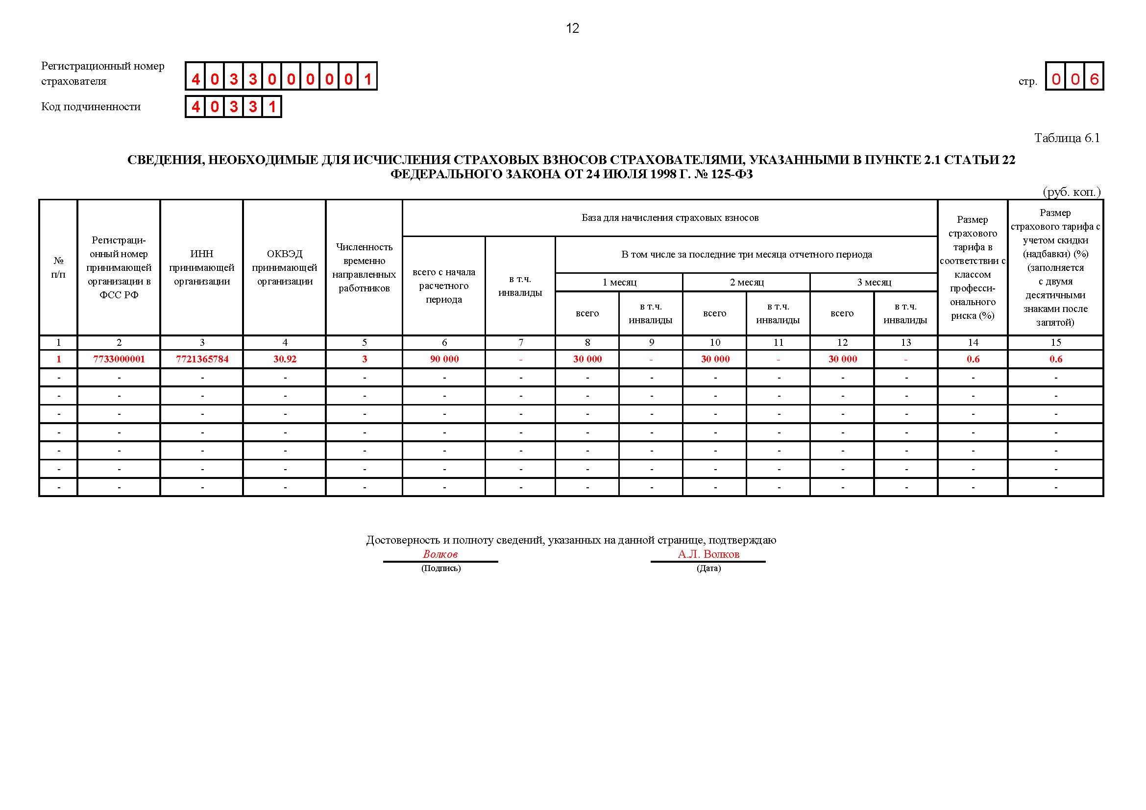 Отчетность в ФСС за 3 квартал таблица 6.1
