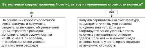 Корректировочный счет-фактура при УСН
